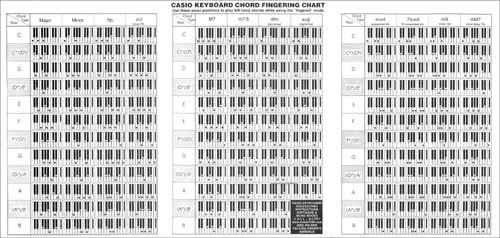 Casio Chord Chart